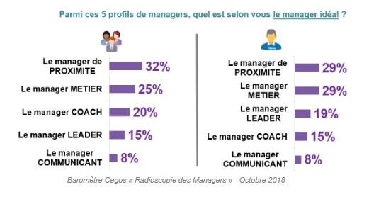 Radioscopie des managers - 3