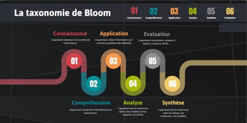 taxonomie-bloom-genially