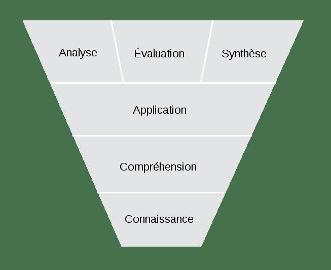 taxonomie-bloom-modele