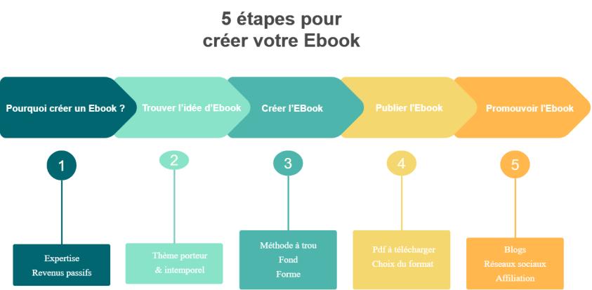 5 etapes pour créer un ebook - schéma