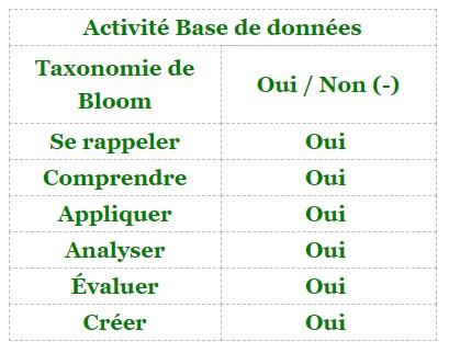 Moodle - activité BDD et taxonomie de Bloom