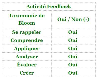 Moodle - activité Feedback et taxonomie de Bloom