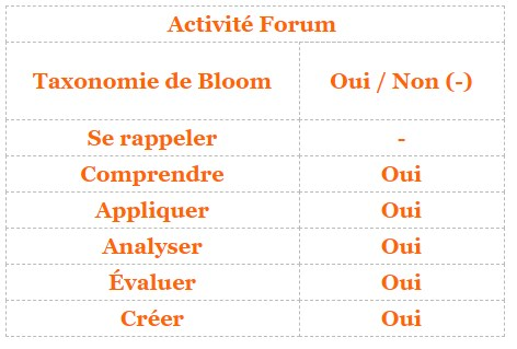 Moodle - activité Forum et taxonomie de Bloom