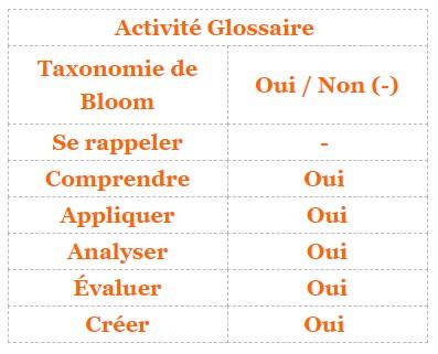Moodle - activité Glossaire et taxonomie de Bloom