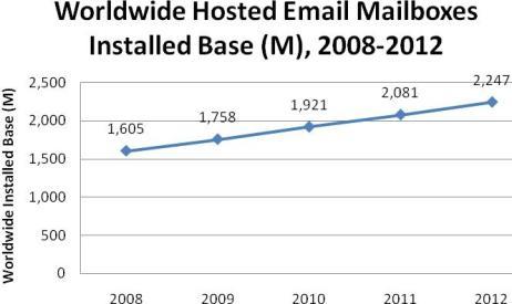 Hosting correo electrónico