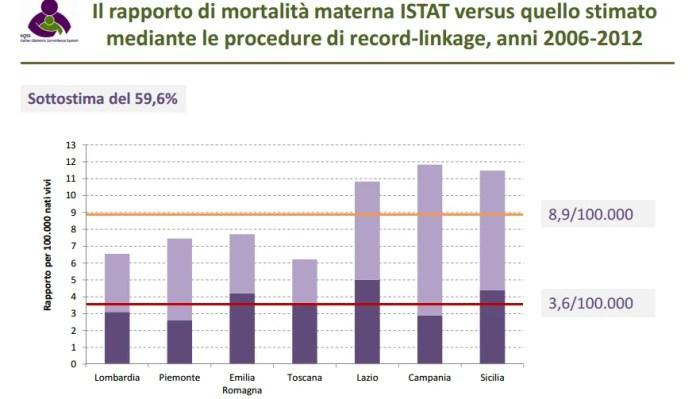 secondo mortalità materna
