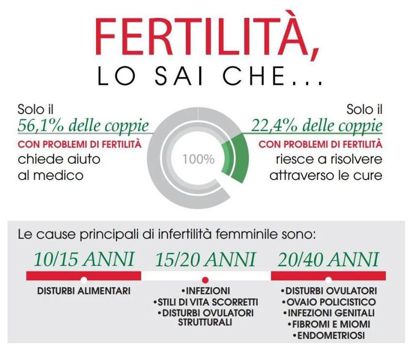 fertilita-donna