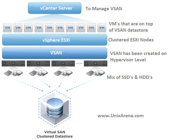 VSAN overview