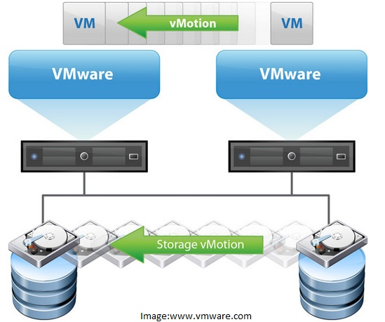 vMotion and Storage vMotion
