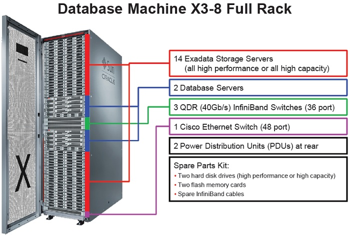Exadata DataBase Machine Overview Part 1 Page 2 Of 2