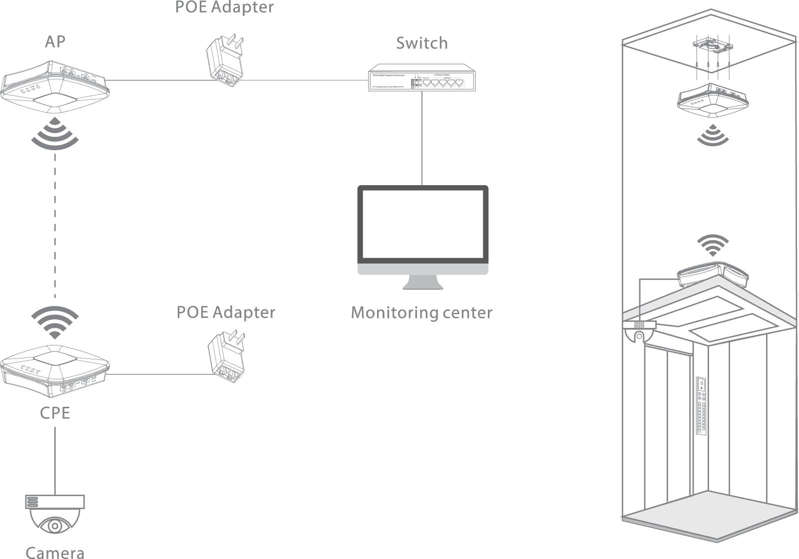 Elevator Wireless Bridge Kit for Surveillance Video