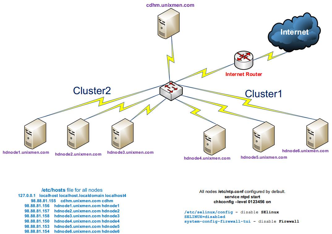 Cloudera-Cluster-Infrastructure