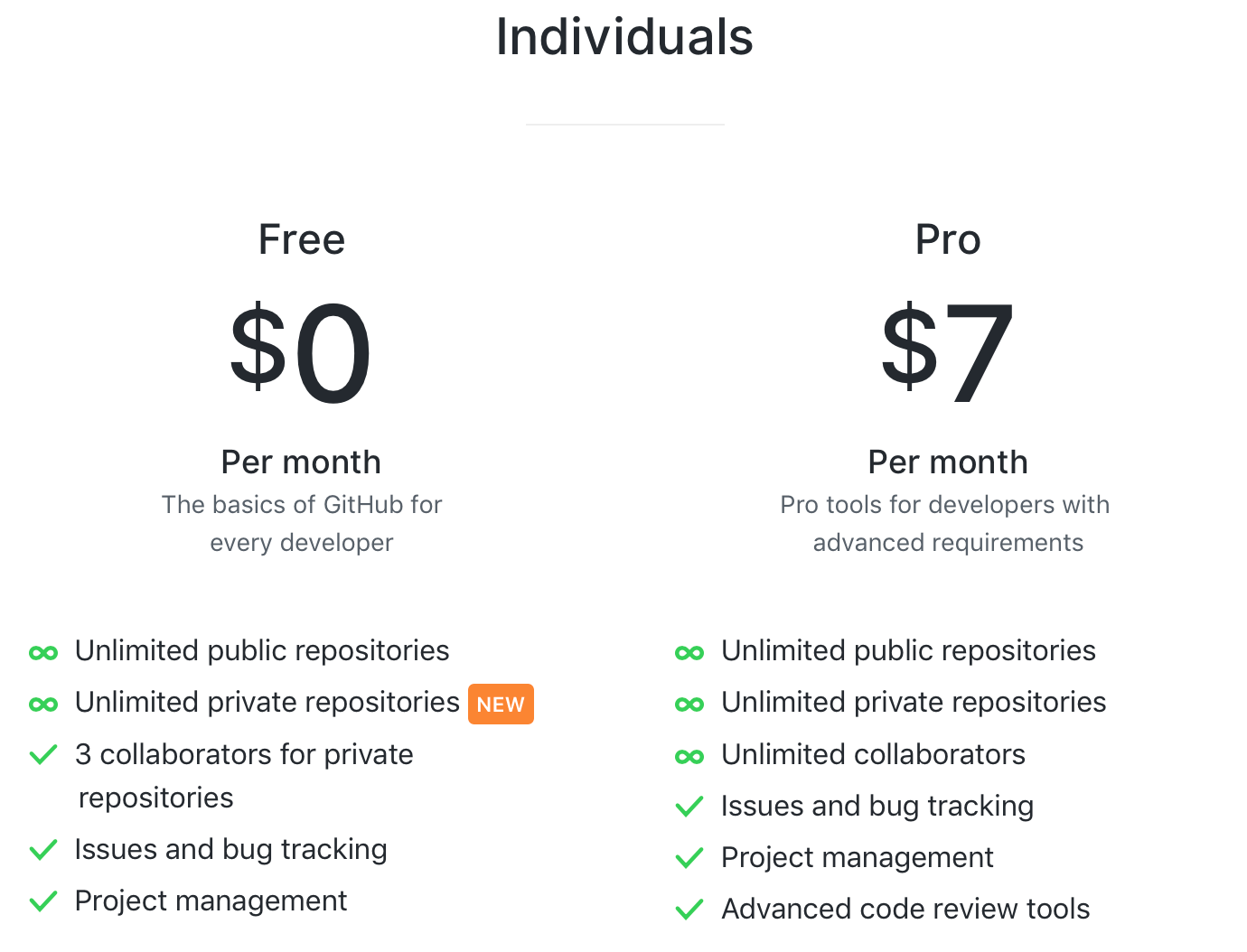 GitHub: Private Repositories are Free Now