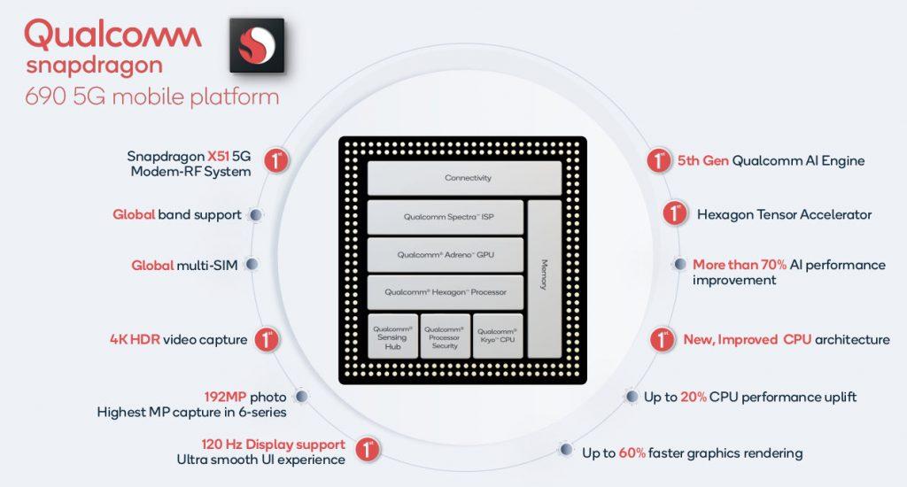 كوالكوم تعلن رسمياً عن معالج Snapdragon 690 5G بدقة تصنيع 8 نانومتر –  wakalaagency