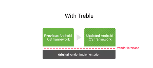 updates with treble