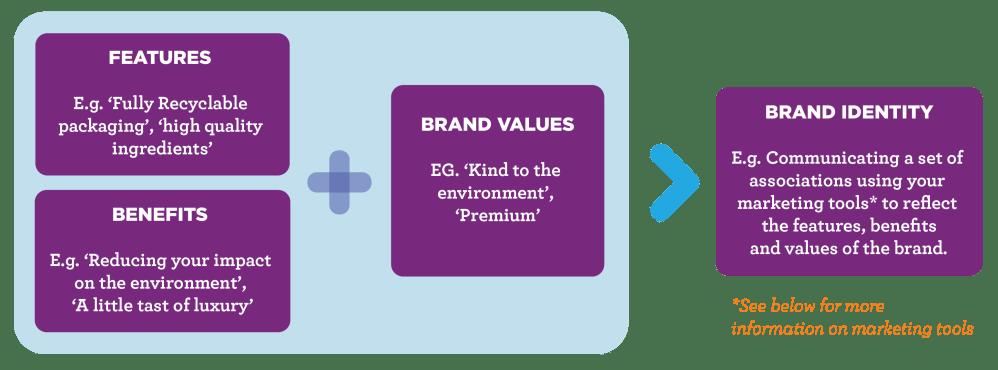 medium resolution of marketing strategy brand identity diagram