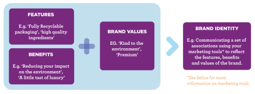 small resolution of marketing strategy brand identity diagram