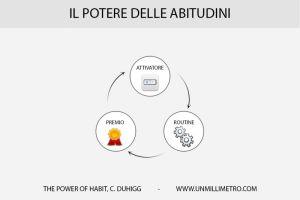 Il poetre delle abitudini e le tre fasi che le compongono