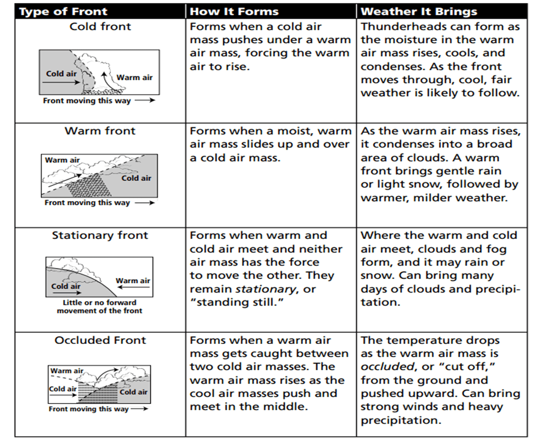 Printables Air Masses Worksheet Gozoneguide Thousands Of