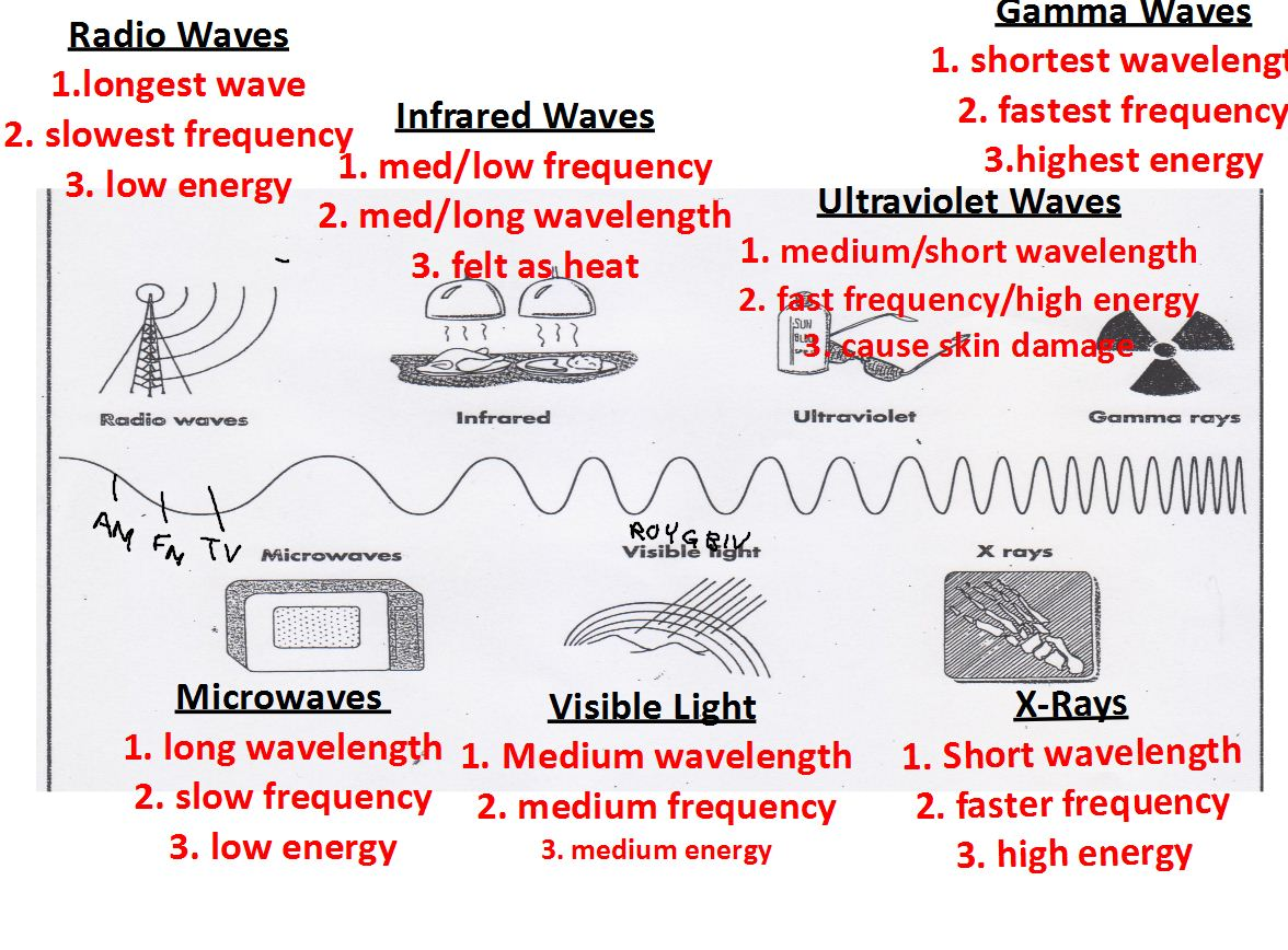 Blank Electromagnetic Spectrum Worksheets