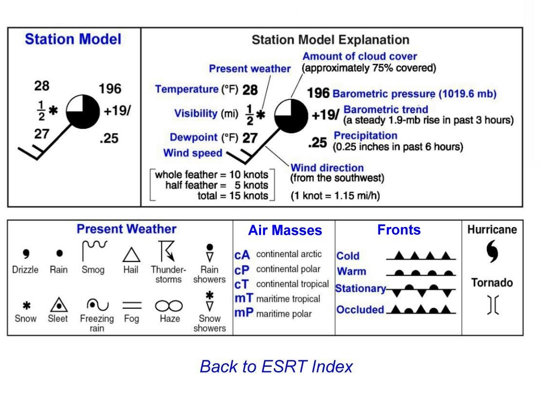 Station Models Worksheets