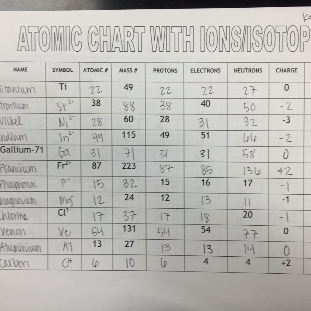 Isotopes Ions And Atoms Worksheets