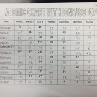 Isotopes Ions And Atoms Worksheet 2 Answer Key ...