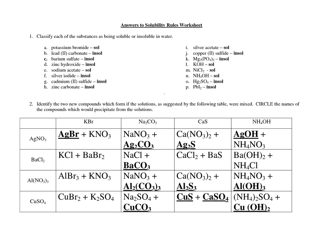 Solubility Rules Worksheets