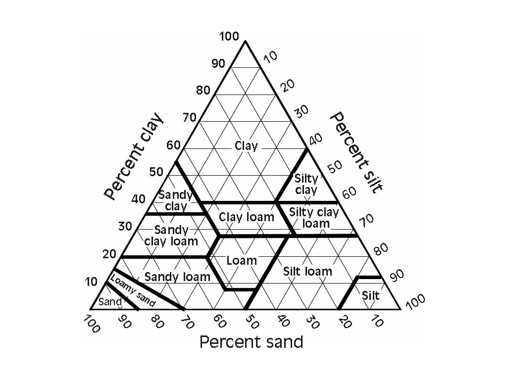 Soil Triangle Worksheets Answers