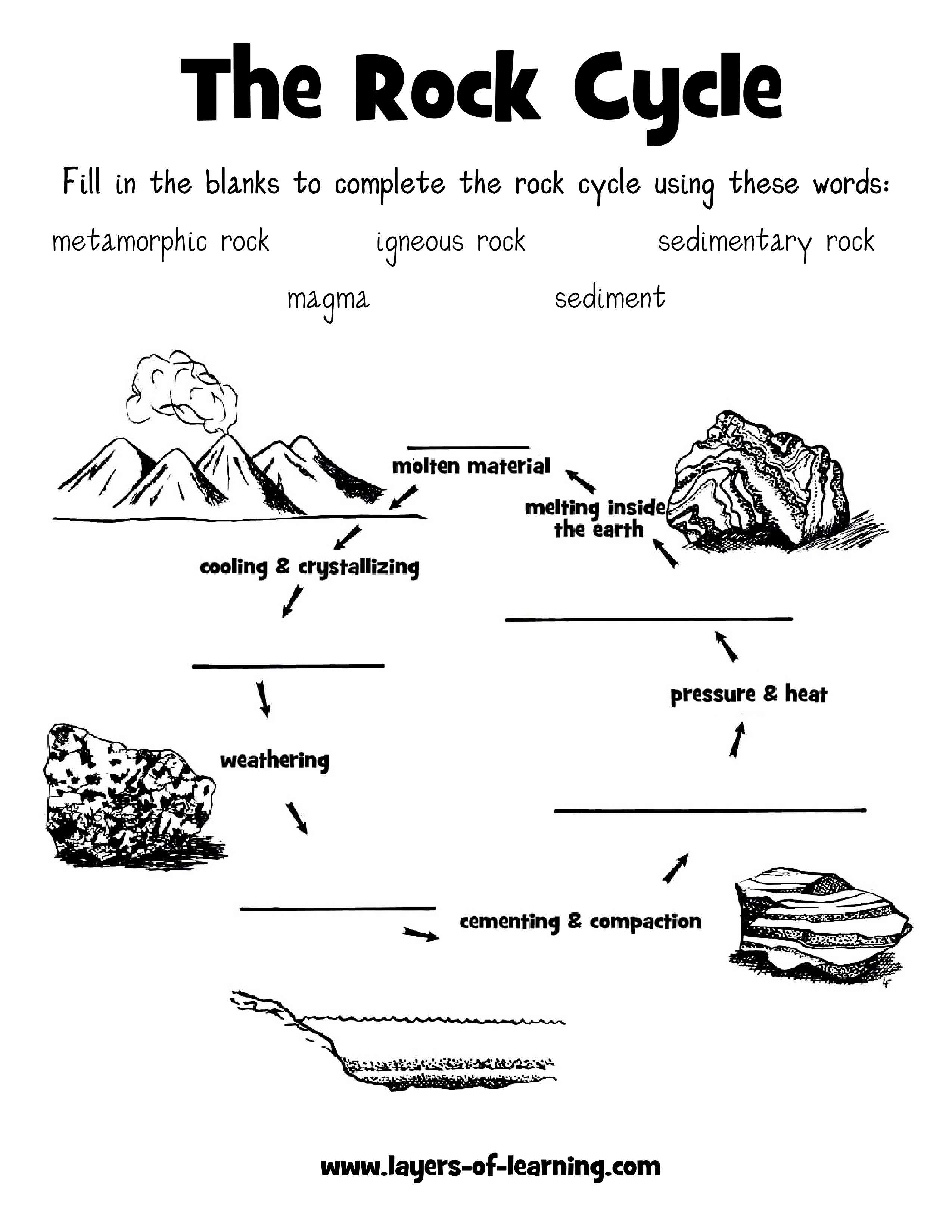 Rock Cycle Activity Worksheets