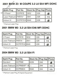 Spark Plug Chart - Bimmerfest - BMW Forums