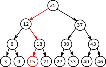 B+tree indexes — The Unofficial MySQL 8.0 Optimizer Guide