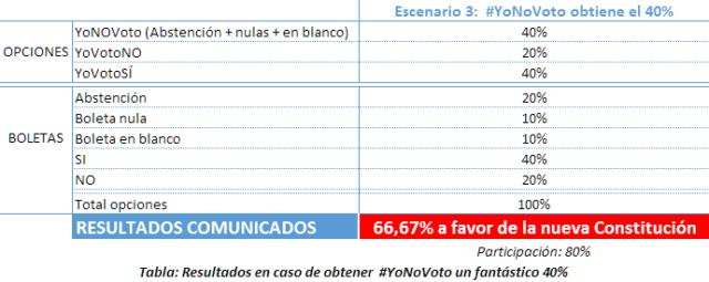 Resultado #YoNoVoto a la Constitución de Cuba