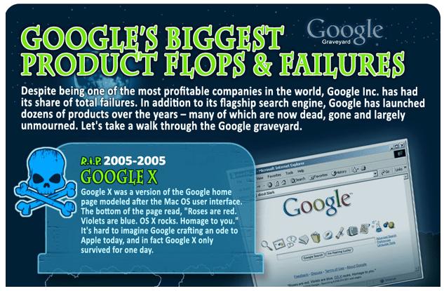 Los productos fallidos de Google
