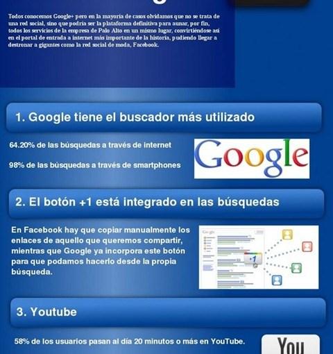 Google + (Infografía)