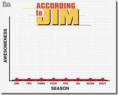 according to jim quality - unpocogeek.com