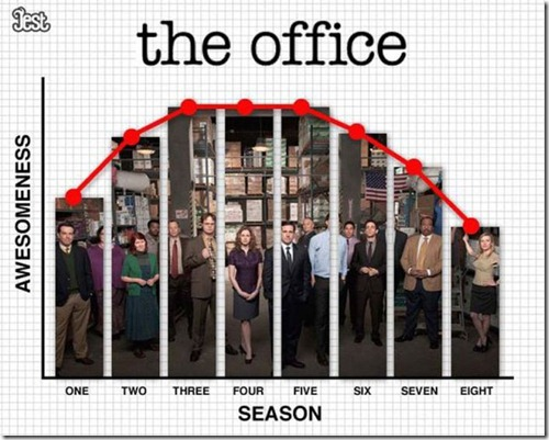 the office USA quality - unpocogeek.com