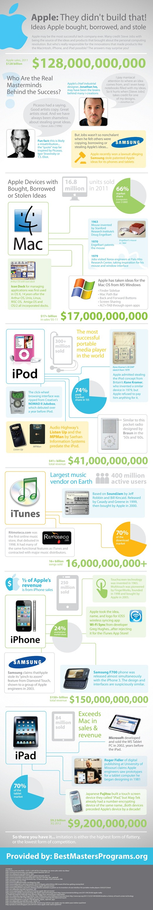 apple-infographic - unpocogeek.com