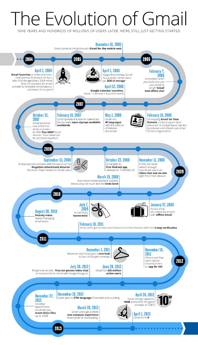 gmail nine years infographic - unpocogeek.com