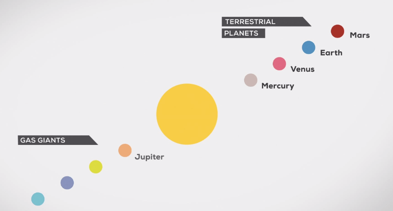 Nuestro sistema solar explicado, simple y fácil de entender