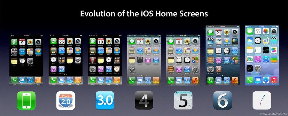 La evolución de iOS hasta la fecha