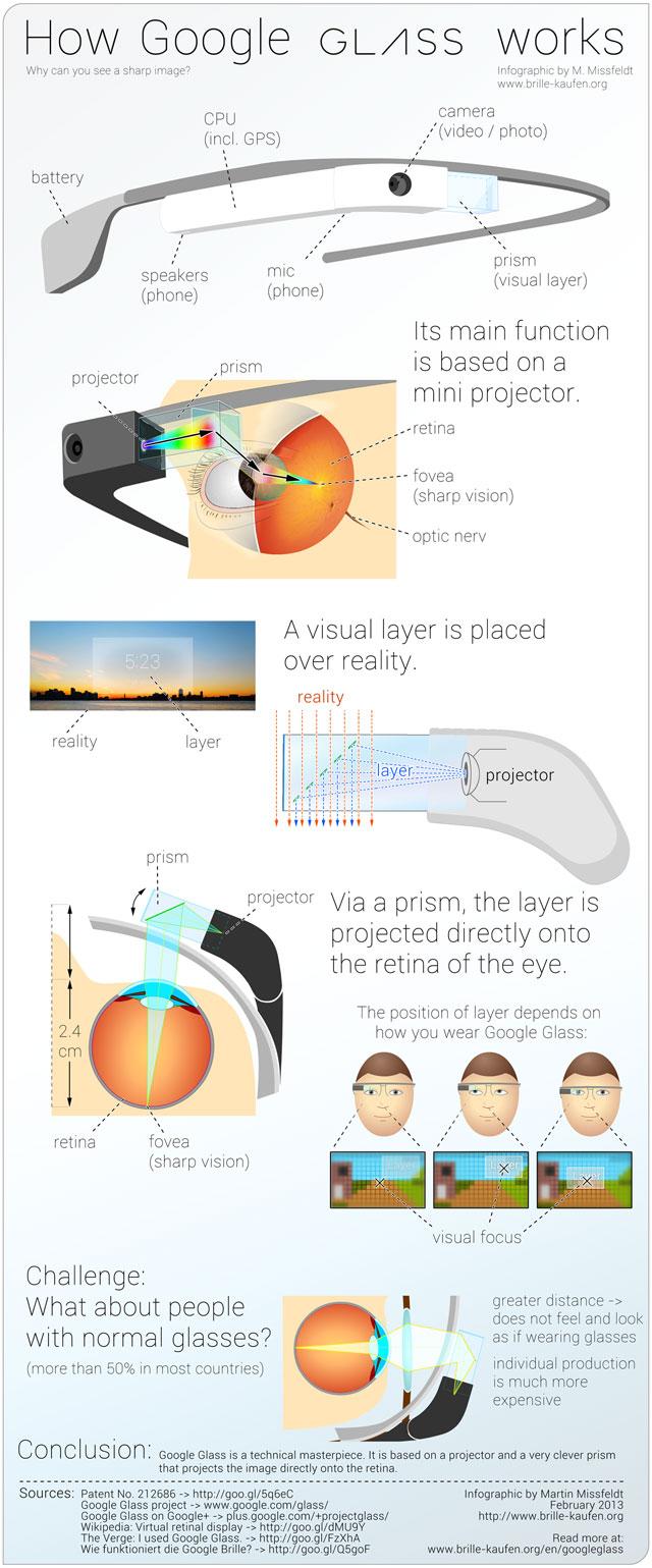google glass como funcionan - unpocogeek.com
