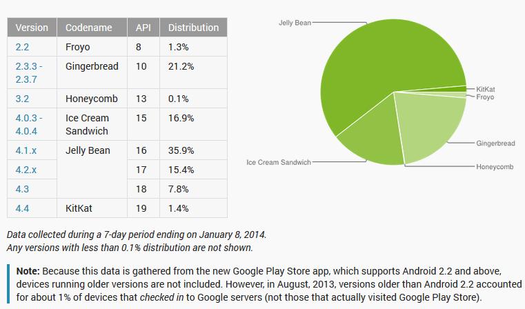 Android Jelly Bean presente en más del 59% de equipos