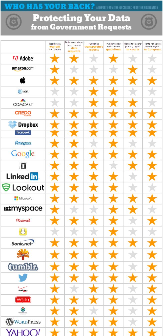 empresas-que-privacidad-de-usuarios-unpocogeek.com
