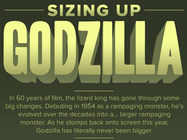 Los tamaños de Godzilla a través del tiempo