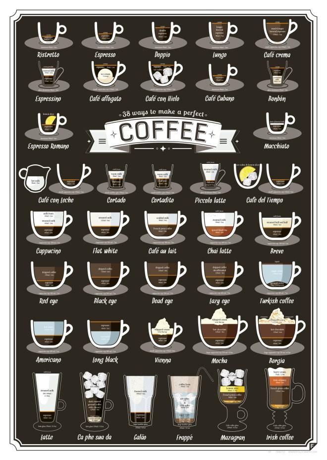 38 maneras de prepara cafe - unpocogeek.com