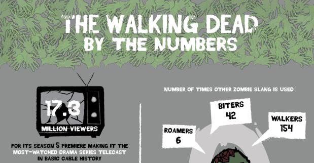 numeros y hechos de the walking dead -f- unpocogeek.com