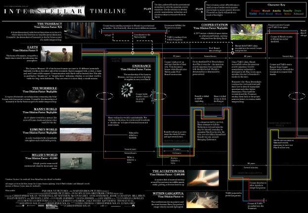 interstellar_explicada_linea_de_tiempo_compleja_unpocogeek.com