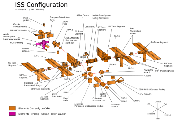 ISS CONFIGURATION AS OF MAY 2011_unpocogeek.com