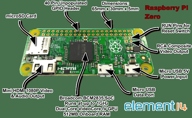 Pi Zero, una Raspberry Pi aún más minimalista
